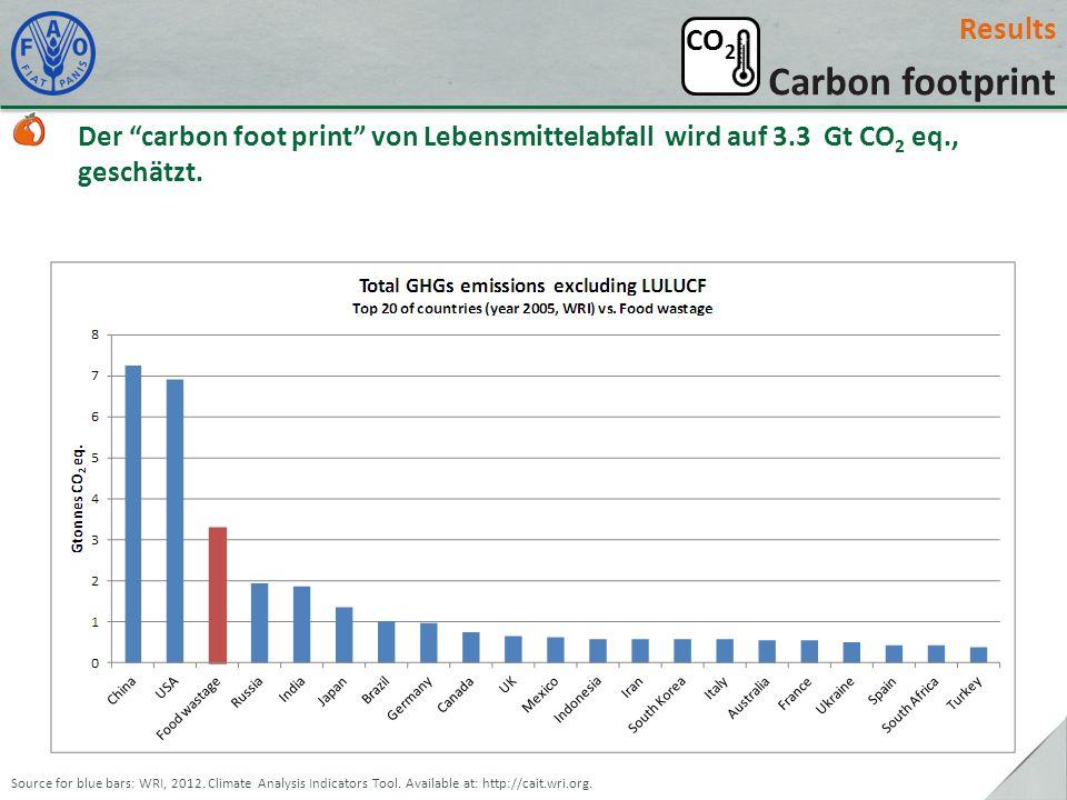 Results Carbon footprint Der carbon foot print von Lebensmittelabfall wird auf 3.3 Gt CO 2 eq., geschätzt. Source for blue bars: WRI, 2012. Climate An
