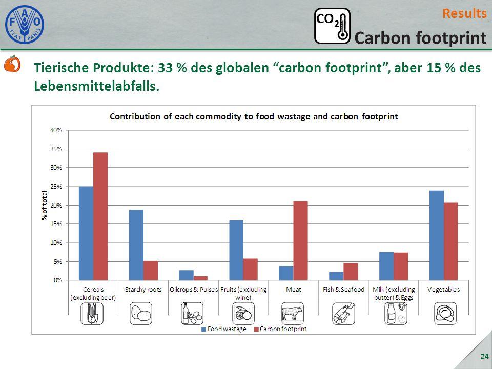 Results Carbon footprint Tierische Produkte: 33 % des globalen carbon footprint, aber 15 % des Lebensmittelabfalls. 24 CO 2