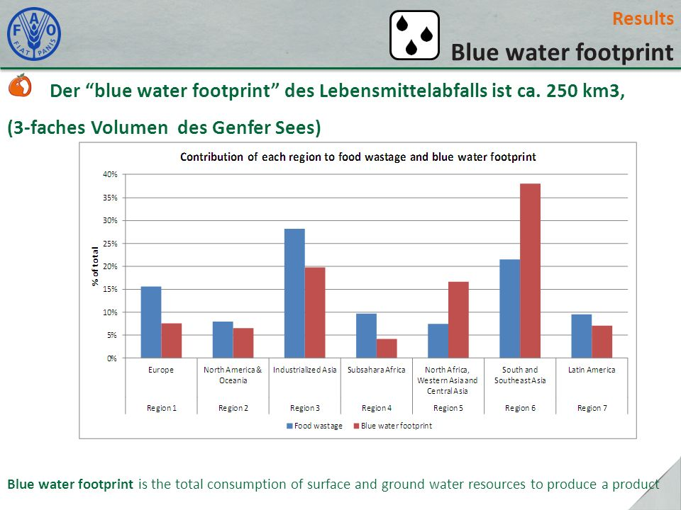 Results Blue water footprint Der blue water footprint des Lebensmittelabfalls ist ca. 250 km3, (3-faches Volumen des Genfer Sees) Blue water footprint
