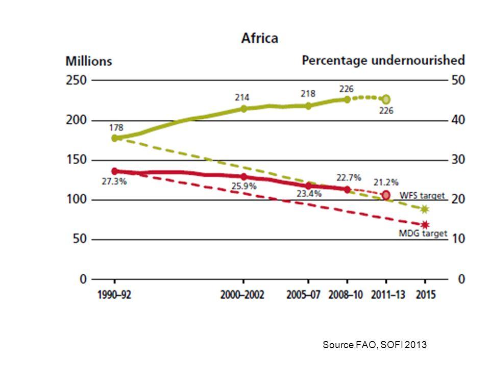 1. Globale Triebkräfte von Veränderung 2. Lebensmittelabfall