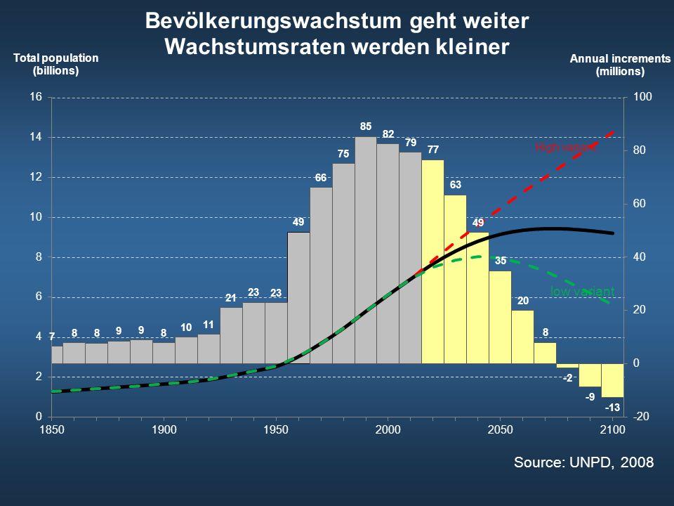 Bevölkerungswachstum 2010 und 2100 (Millionen)