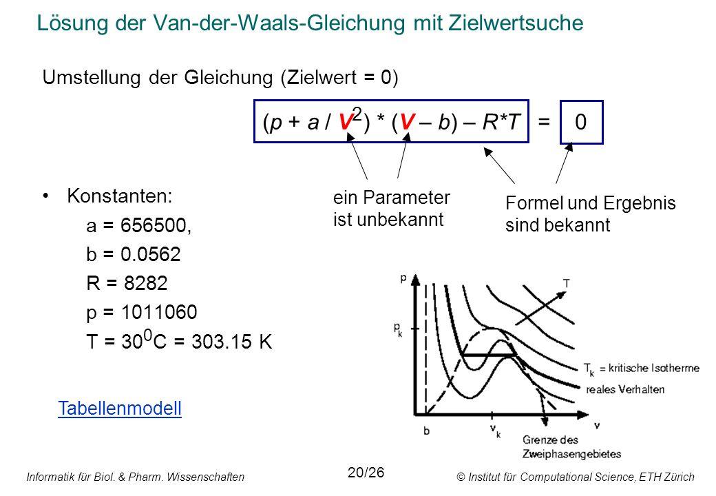 Informatik für Biol. & Pharm. Wissenschaften © Institut für Computational Science, ETH Zürich Lösung der Van-der-Waals-Gleichung mit Zielwertsuche Ums