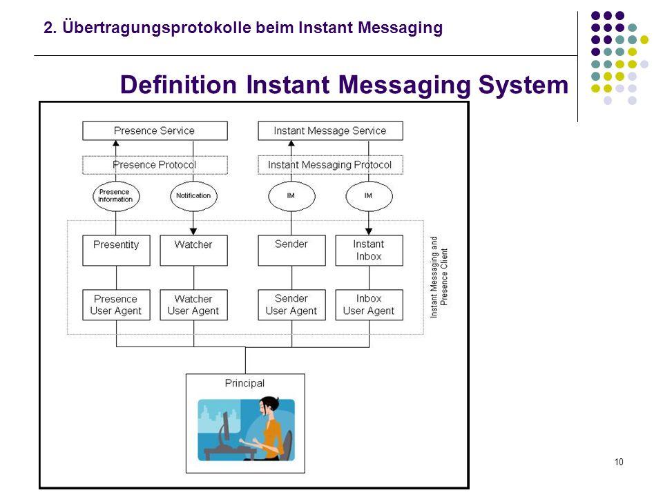 Instant Messaging mit Jabbern Myrjam Stotz9 Instant Messaging mit Jabbern 1.Instant Messaging 2.Übertragungsprotokolle beim Instant Messaging 3.Das In