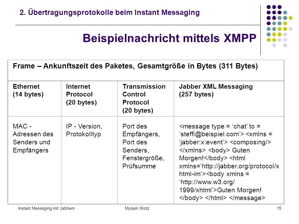 Instant Messaging mit Jabbern Myrjam Stotz14 XMPP XMPP enthält XML Streams zur Steuerung des IM: Aufbau einer persistenten Verbindung zwischen Clients
