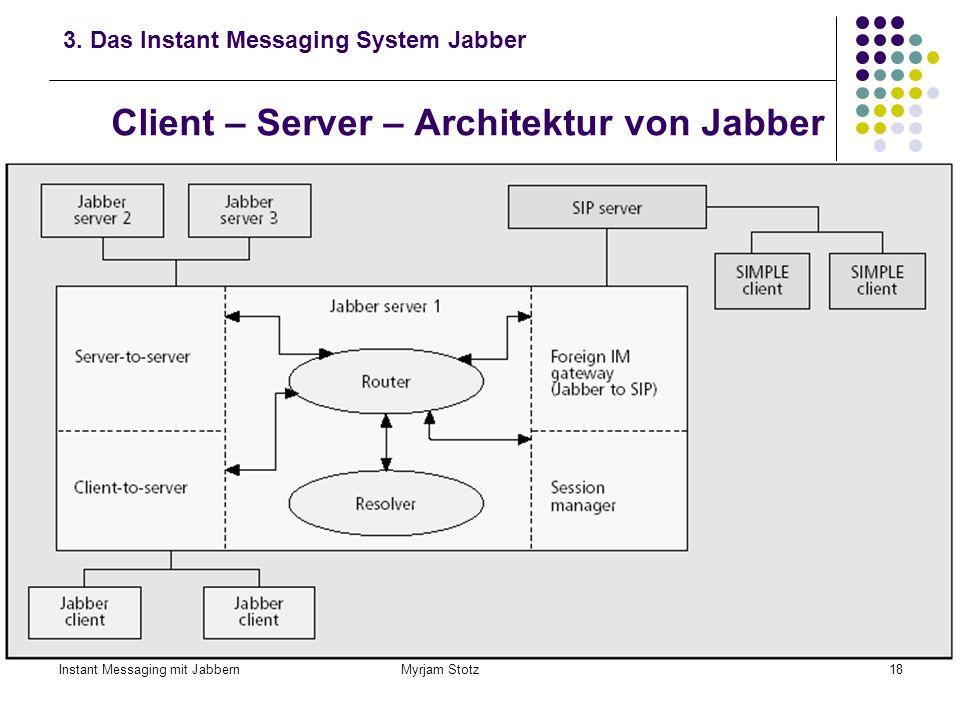 Instant Messaging mit Jabbern Myrjam Stotz17 Jabber 3. Das Instant Messaging System Jabber Jabber (englisch: daherplappern) Seit 1998 (Gründung des Ja