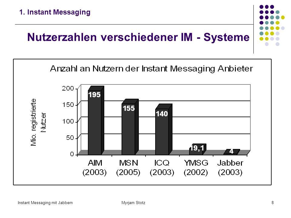 Instant Messaging mit Jabbern Myrjam Stotz7 Große und weiterhin wachsende Verbreitung von Instant Messaging 48% der Internetnutzer verwenden einen Mes
