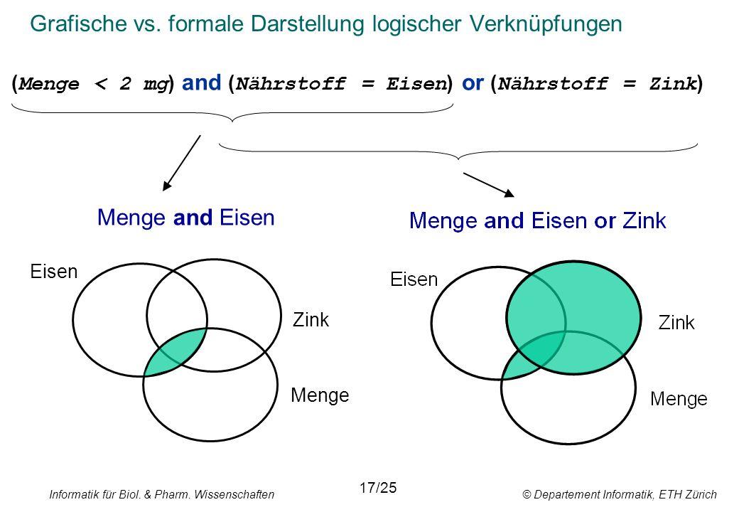Informatik für Biol. & Pharm. Wissenschaften © Departement Informatik, ETH Zürich Grafische vs. formale Darstellung logischer Verknüpfungen Eisen 17/2