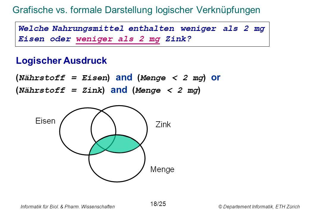 Informatik für Biol. & Pharm. Wissenschaften © Departement Informatik, ETH Zürich Grafische vs. formale Darstellung logischer Verknüpfungen 18/25 Logi