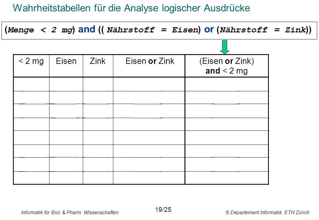 Informatik für Biol. & Pharm. Wissenschaften © Departement Informatik, ETH Zürich Wahrheitstabellen für die Analyse logischer Ausdrücke < 2 mgEisenZin