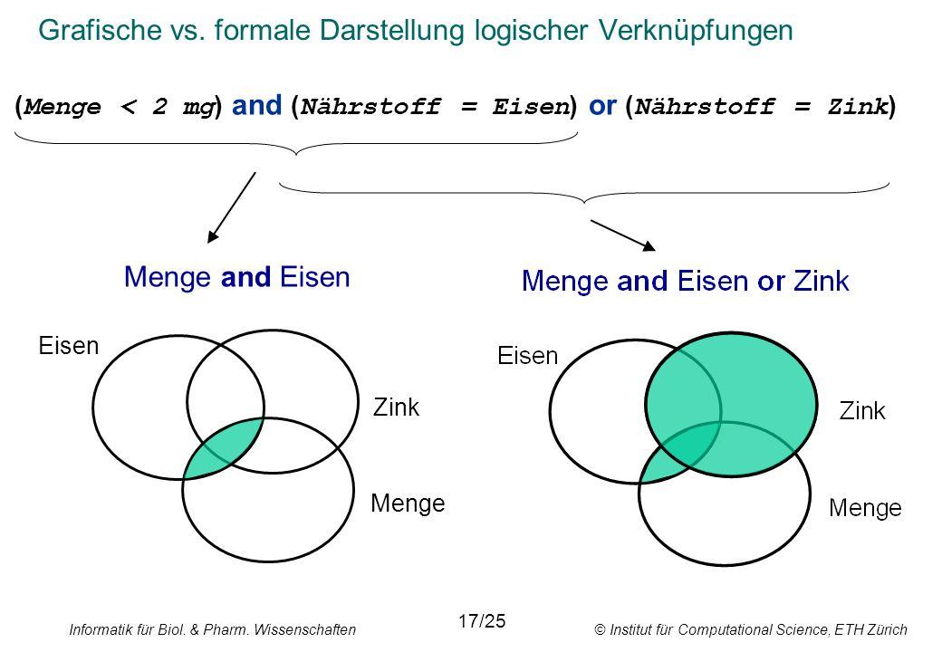 Informatik für Biol. & Pharm. Wissenschaften © Institut für Computational Science, ETH Zürich Grafische vs. formale Darstellung logischer Verknüpfunge