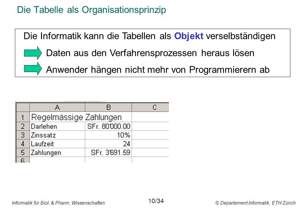 Informatik für Biol. & Pharm. Wissenschaften © Departement Informatik, ETH Zürich Die Tabelle als Organisationsprinzip 10/34 Die Informatik kann die T