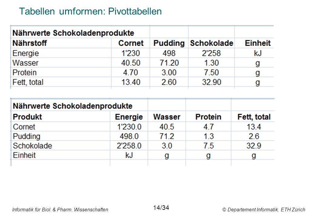Informatik für Biol. & Pharm. Wissenschaften © Departement Informatik, ETH Zürich Tabellen umformen: Pivottabellen 14/34