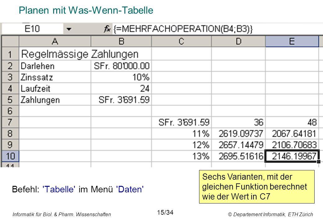Informatik für Biol. & Pharm. Wissenschaften © Departement Informatik, ETH Zürich Planen mit Was-Wenn-Tabelle Befehl: 'Tabelle' im Menü 'Daten' 15/34