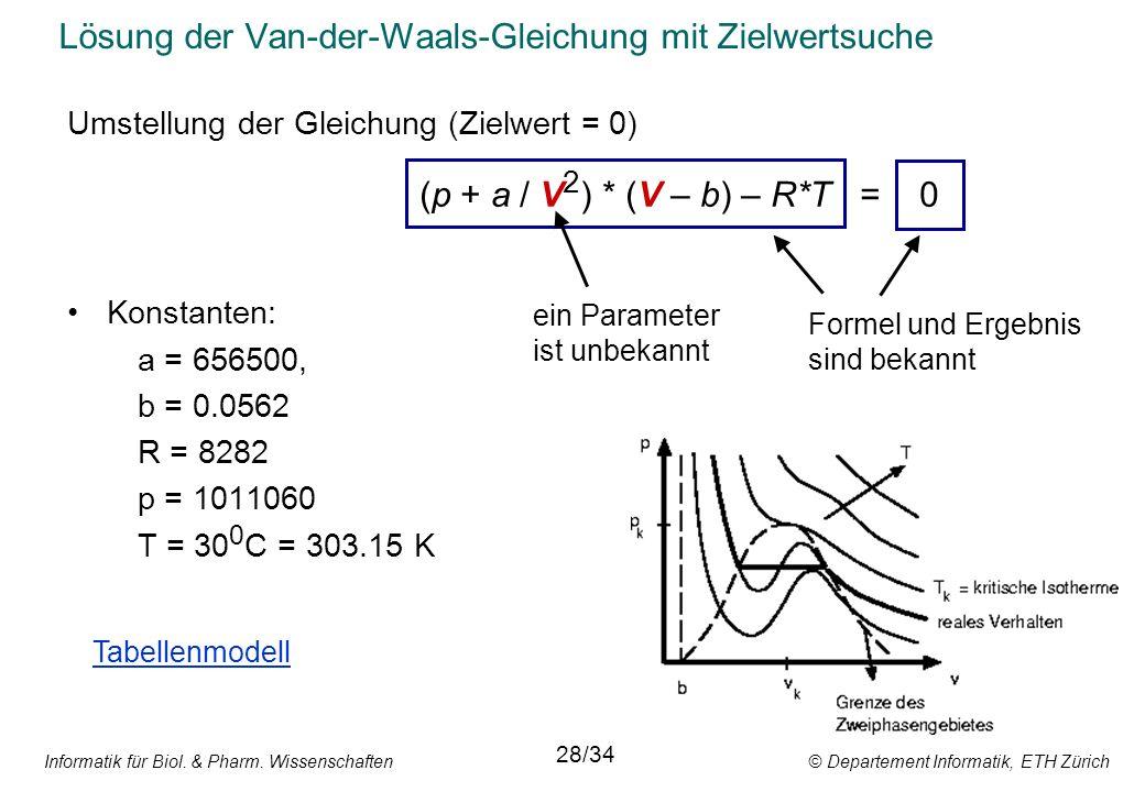 Informatik für Biol. & Pharm. Wissenschaften © Departement Informatik, ETH Zürich Lösung der Van-der-Waals-Gleichung mit Zielwertsuche Umstellung der