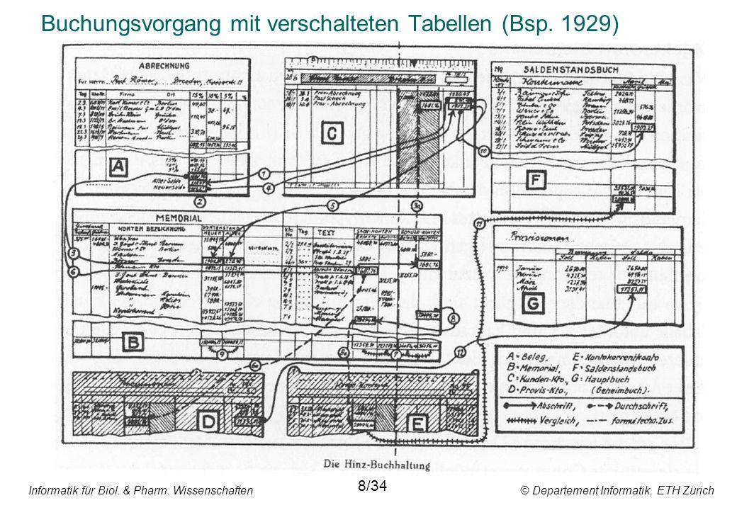 Informatik für Biol. & Pharm. Wissenschaften © Departement Informatik, ETH Zürich Buchungsvorgang mit verschalteten Tabellen (Bsp. 1929) 8/34