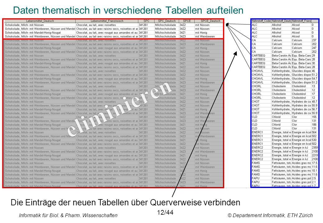 Informatik für Biol. & Pharm. Wissenschaften © Departement Informatik, ETH Zürich Daten thematisch in verschiedene Tabellen aufteilen 12/44 Die Einträ