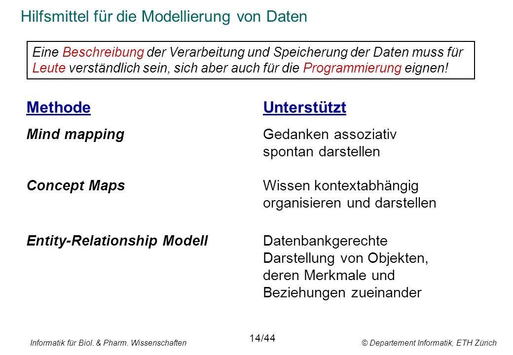 Informatik für Biol. & Pharm. Wissenschaften © Departement Informatik, ETH Zürich Hilfsmittel für die Modellierung von Daten MethodeUnterstützt Mind m