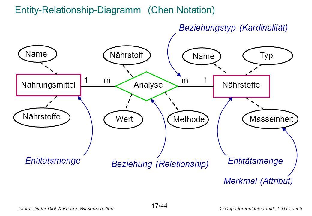 Informatik für Biol. & Pharm. Wissenschaften © Departement Informatik, ETH Zürich Entity-Relationship-Diagramm (Chen Notation) Nahrungsmittel Name Ana