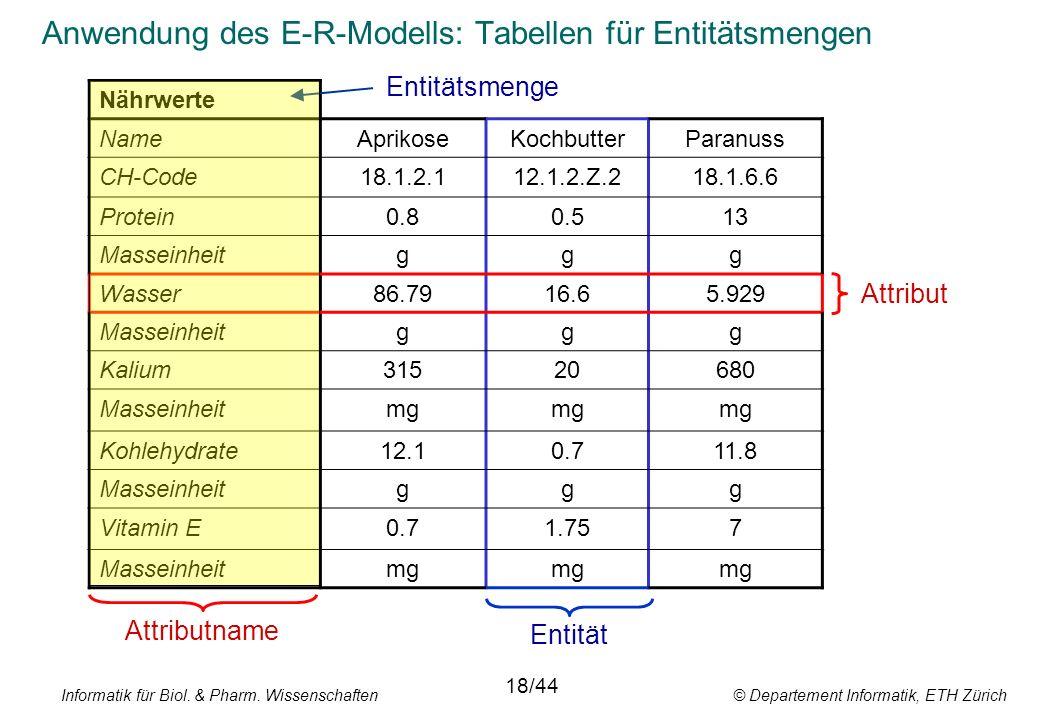 Informatik für Biol. & Pharm. Wissenschaften © Departement Informatik, ETH Zürich Anwendung des E-R-Modells: Tabellen für Entitätsmengen Nährwerte Nam