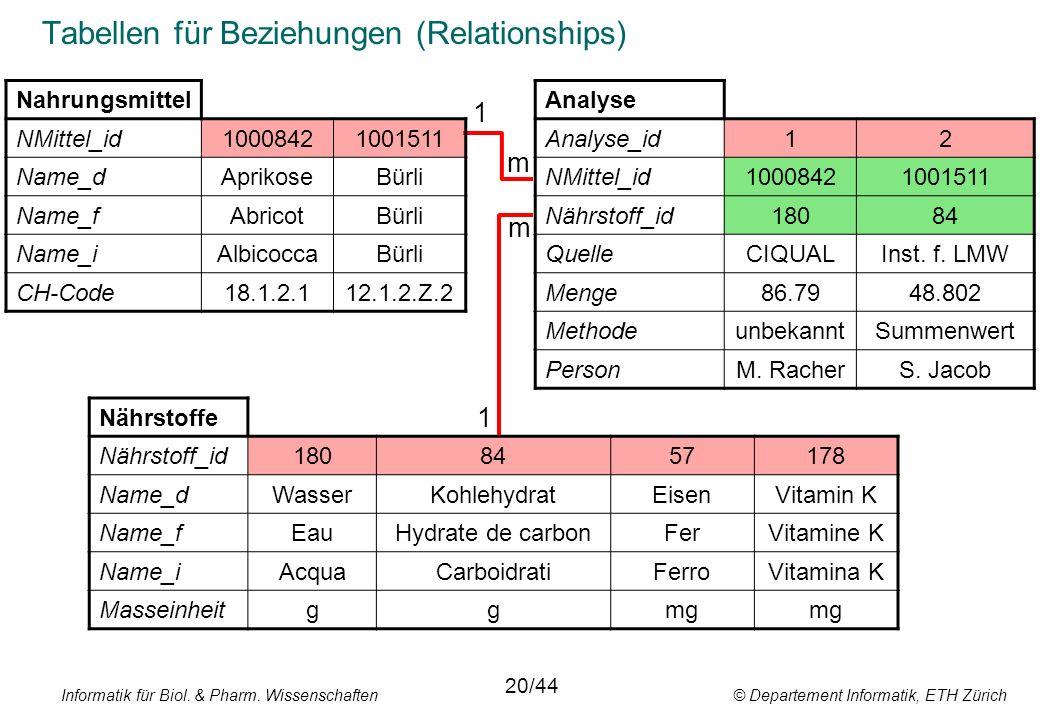 Informatik für Biol. & Pharm. Wissenschaften © Departement Informatik, ETH Zürich Tabellen für Beziehungen (Relationships) Nahrungsmittel NMittel_id10