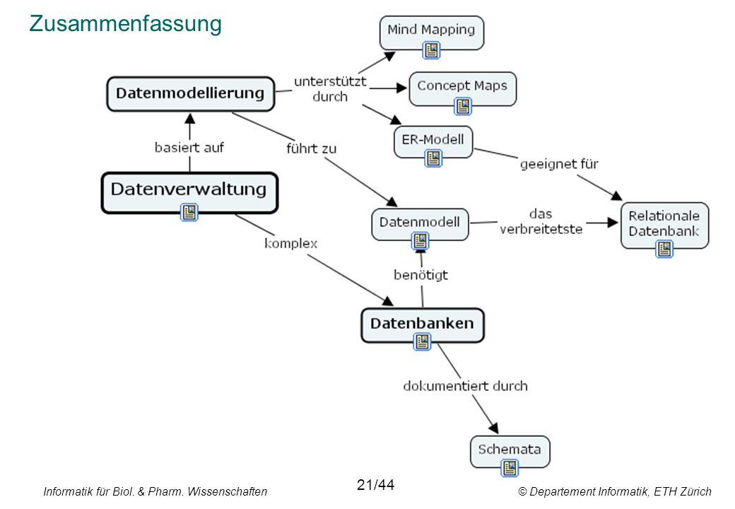 Informatik für Biol. & Pharm. Wissenschaften © Departement Informatik, ETH Zürich 21/44 Zusammenfassung