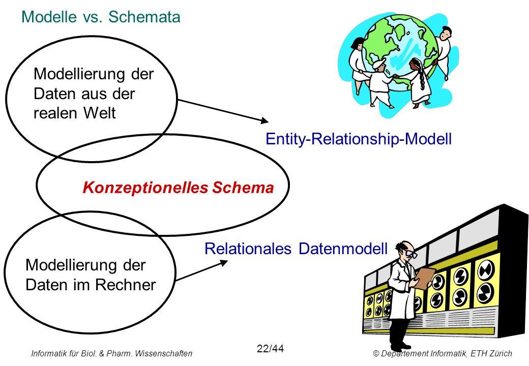 Informatik für Biol. & Pharm. Wissenschaften © Departement Informatik, ETH Zürich Modelle vs. Schemata Modellierung der Daten aus der realen Welt Mode