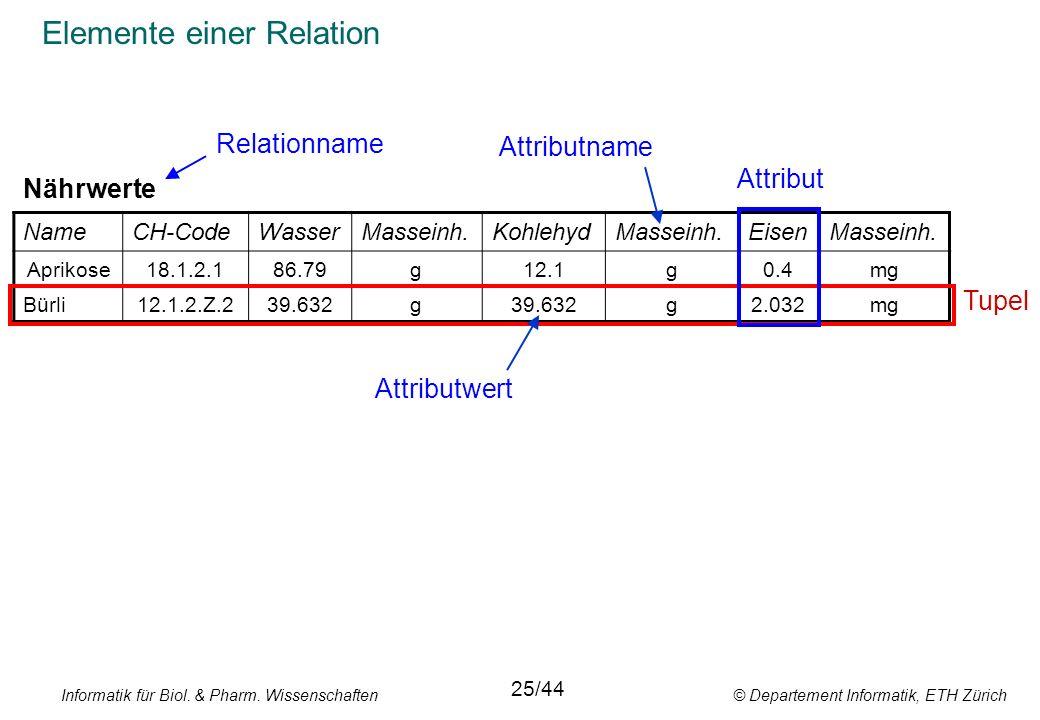 Informatik für Biol. & Pharm. Wissenschaften © Departement Informatik, ETH Zürich Elemente einer Relation NameCH-CodeWasserMasseinh.KohlehydMasseinh.E
