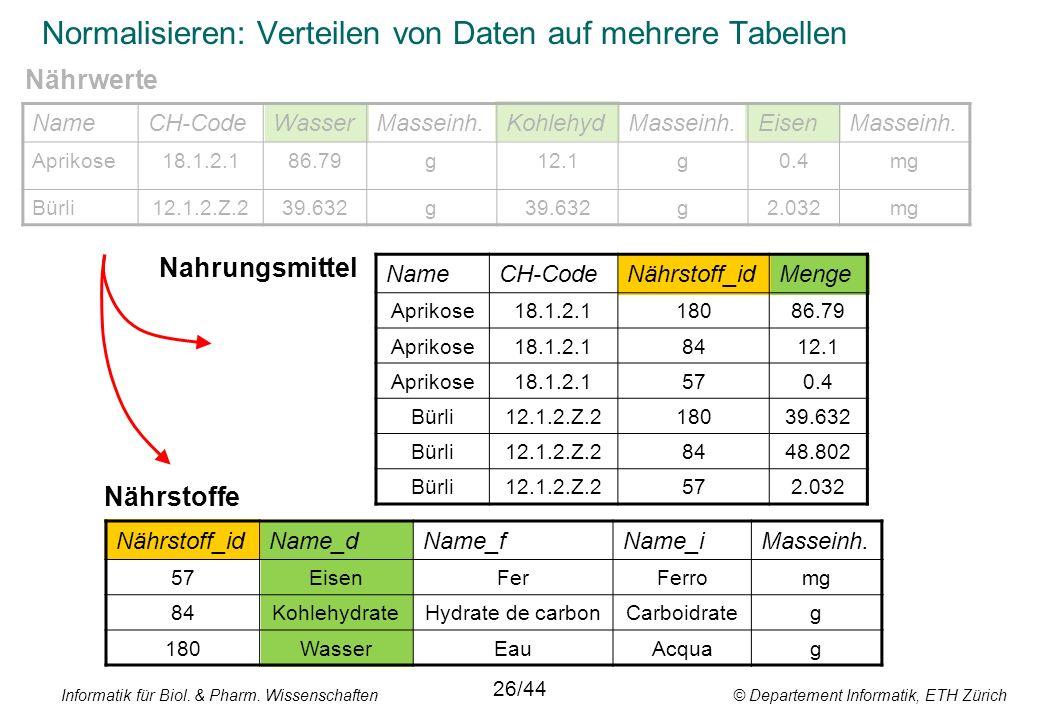 Informatik für Biol. & Pharm. Wissenschaften © Departement Informatik, ETH Zürich Normalisieren: Verteilen von Daten auf mehrere Tabellen NameCH-CodeN