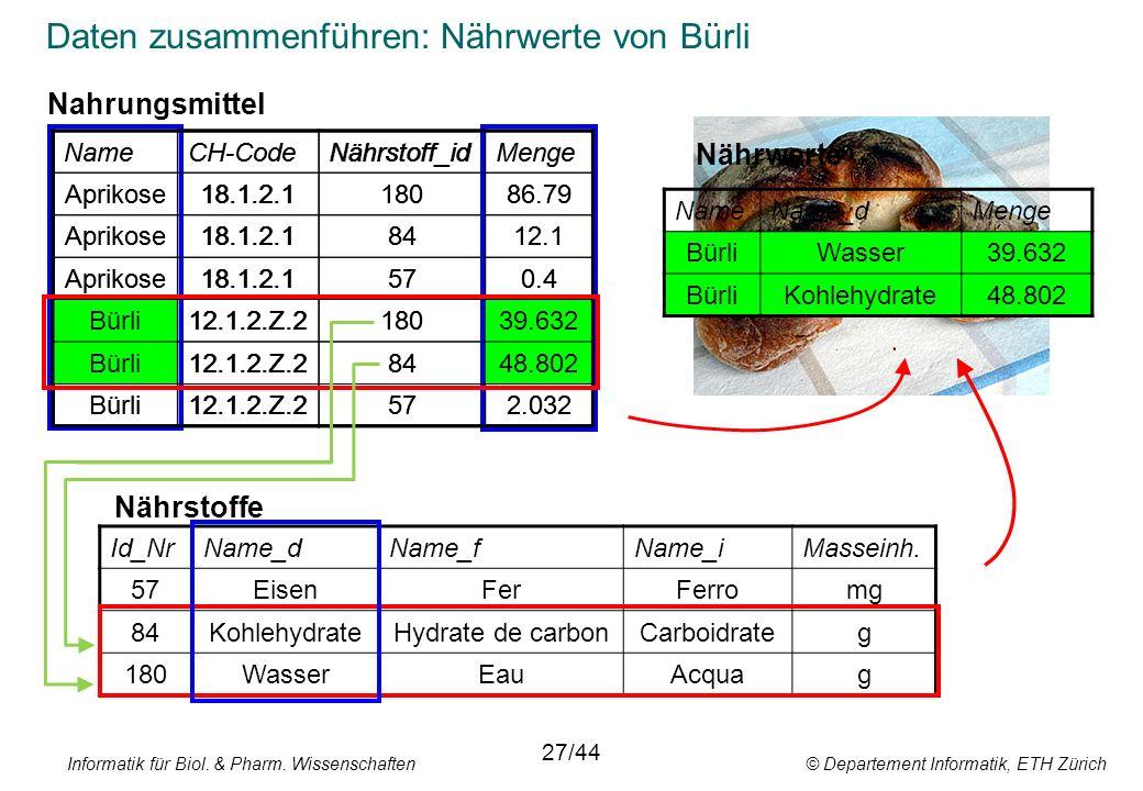 Informatik für Biol. & Pharm. Wissenschaften © Departement Informatik, ETH Zürich Daten zusammenführen: Nährwerte von Bürli NameCH-CodeNährstoff_idMen