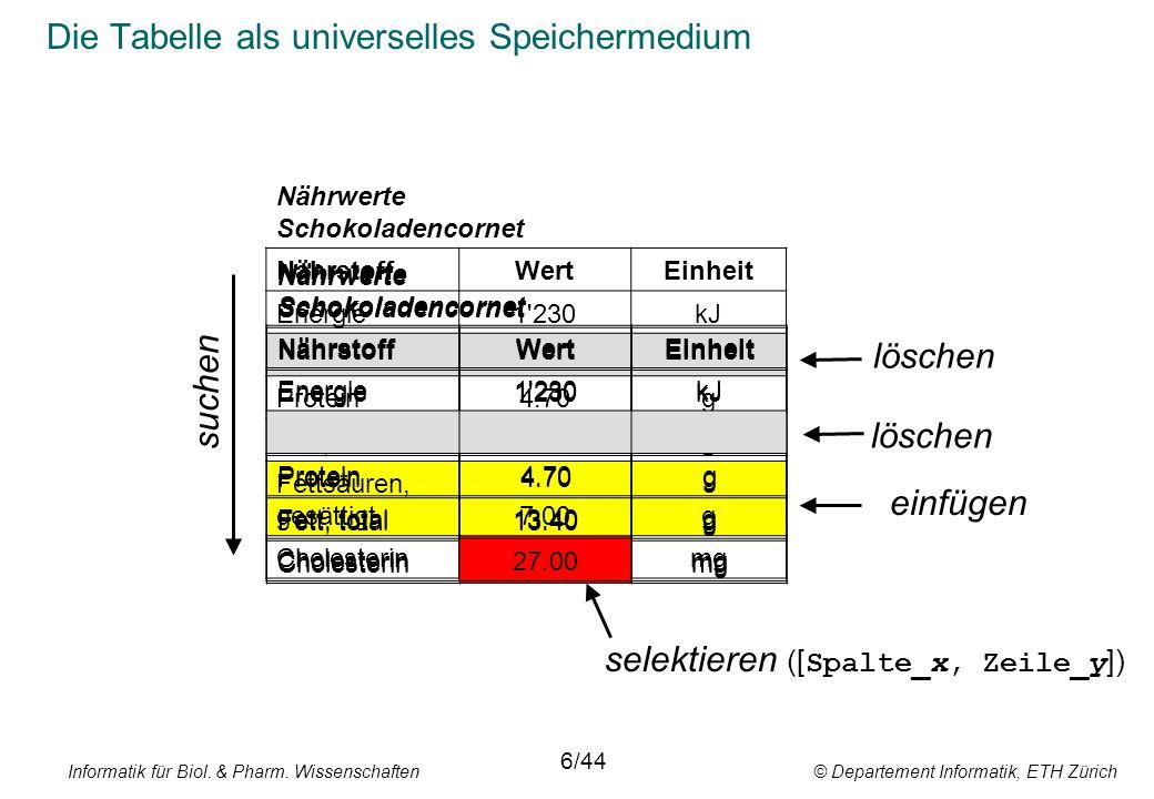 Informatik für Biol. & Pharm. Wissenschaften © Departement Informatik, ETH Zürich Die Tabelle als universelles Speichermedium 6/44 Nährwerte Schokolad