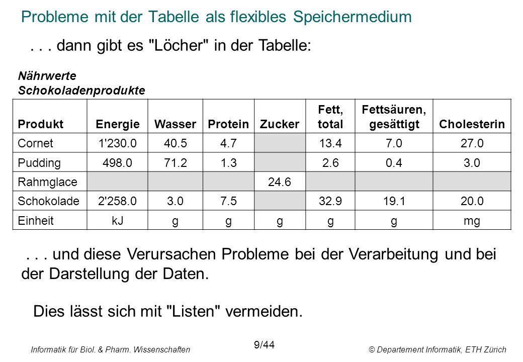 Informatik für Biol. & Pharm. Wissenschaften © Departement Informatik, ETH Zürich Probleme mit der Tabelle als flexibles Speichermedium 9/44 Nährwerte