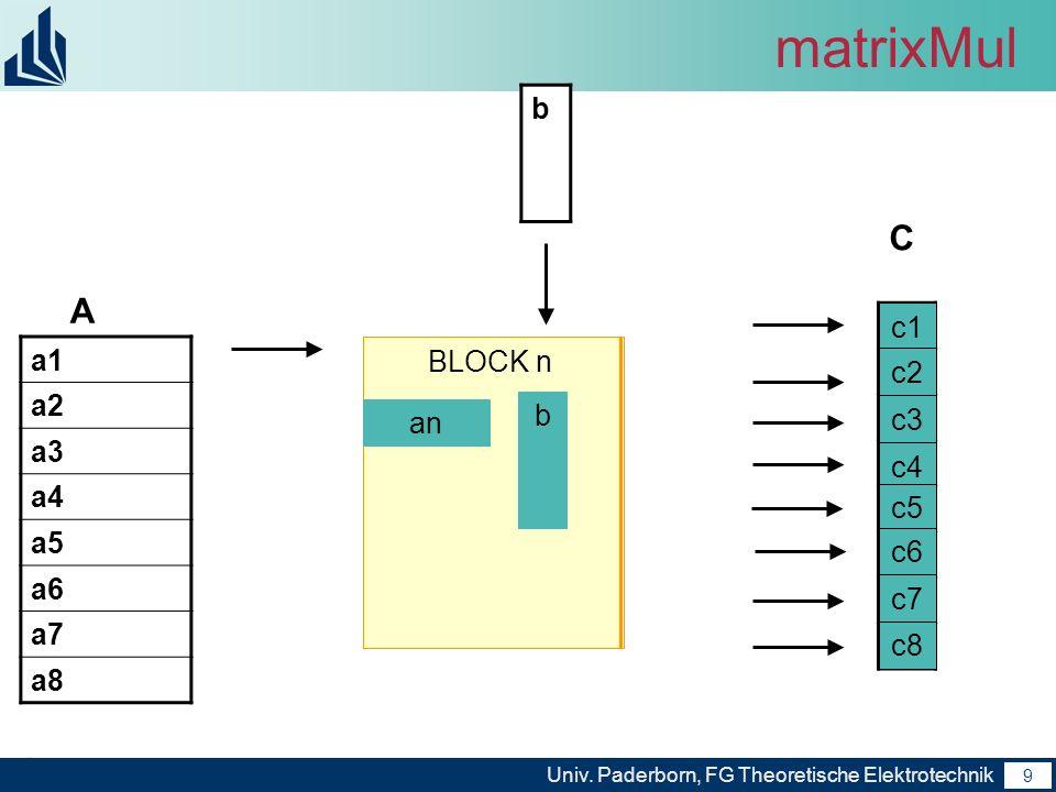 9 Univ. Paderborn, FG Theoretische Elektrotechnik 9 matrixMul b a1 a2 a3 a4 a5 a6 a7 a8 A C BLOCKBLOCK 1 a1 b c1 BLOCK 2 a2 b c2 BLOCK 3 a3 b c3 BLOCK