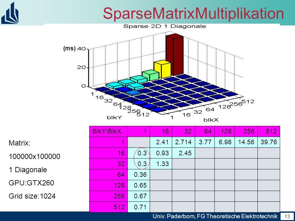13 Univ. Paderborn, FG Theoretische Elektrotechnik 13 SparseMatrixMultiplikation BlkY\BlkX1163264128256512 1 2.412.7143.776.9814.5639.76 160.30.932.45