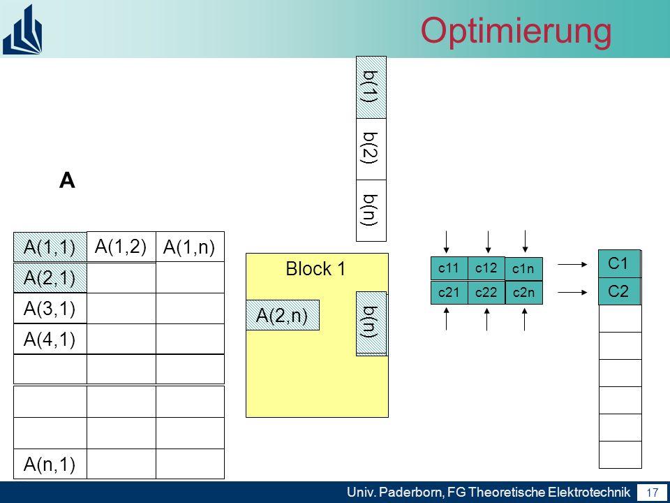 17 Univ. Paderborn, FG Theoretische Elektrotechnik 17 Block 1 Optimierung A A(1,1) A(2,1) A(3,1) A(4,1) A(n,1) A(1,2) A(1,n) b(1) b(2) b(n) share b(1)