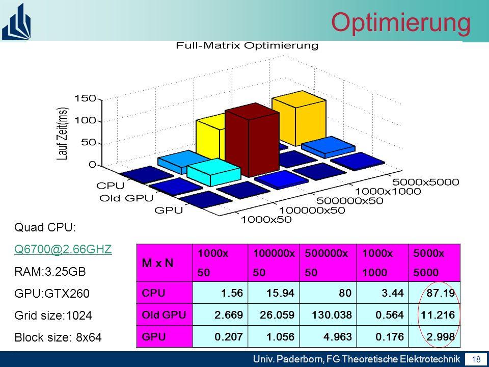 18 Univ. Paderborn, FG Theoretische Elektrotechnik 18 Optimierung M x N 1000x 50 100000x 50 500000x 50 1000x 1000 5000x 5000 CPU1.5615.94803.4487.19 O