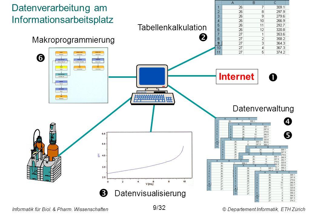 Informatik für Biol. & Pharm. Wissenschaften © Departement Informatik, ETH Zürich 9/32 Internet Datenverarbeitung am Informationsarbeitsplatz Tabellen