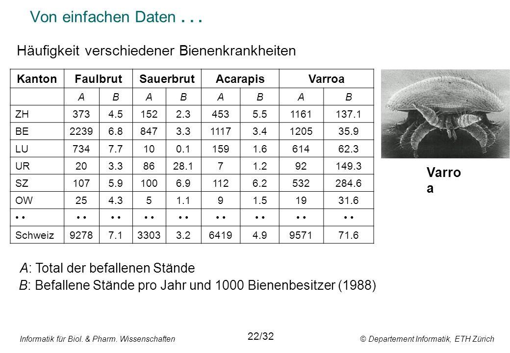 Informatik für Biol. & Pharm. Wissenschaften © Departement Informatik, ETH Zürich Von einfachen Daten... Varro a KantonFaulbrutSauerbrutAcarapisVarroa