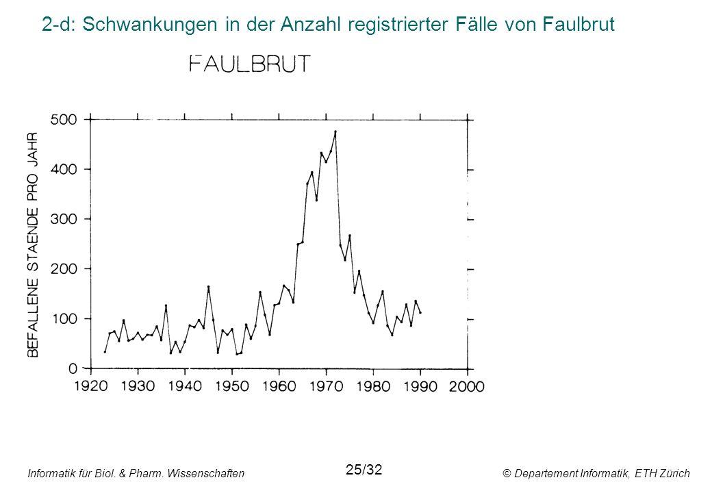 Informatik für Biol. & Pharm. Wissenschaften © Departement Informatik, ETH Zürich 2-d: Schwankungen in der Anzahl registrierter Fälle von Faulbrut 25/