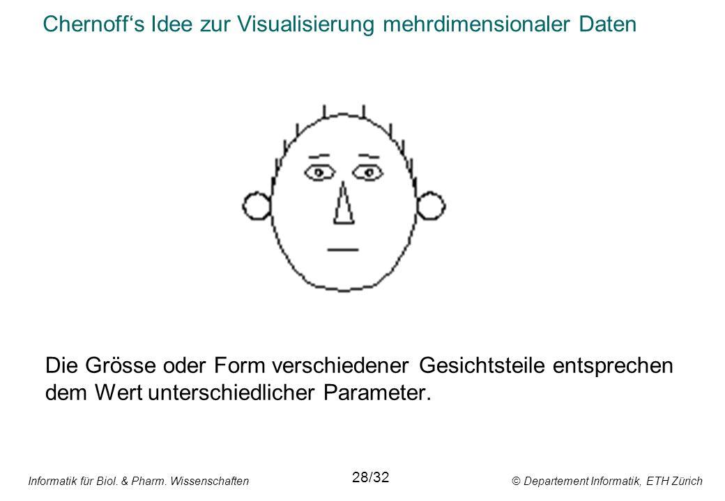 Informatik für Biol. & Pharm. Wissenschaften © Departement Informatik, ETH Zürich Chernoffs Idee zur Visualisierung mehrdimensionaler Daten Die Grösse
