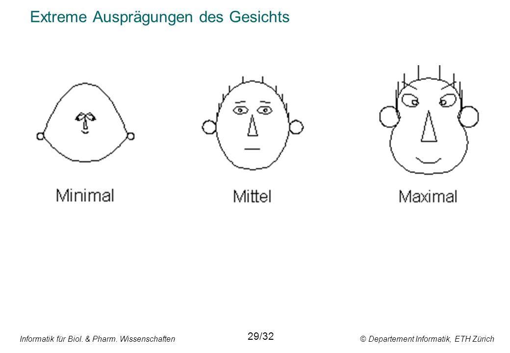 Informatik für Biol. & Pharm. Wissenschaften © Departement Informatik, ETH Zürich Extreme Ausprägungen des Gesichts 29/32