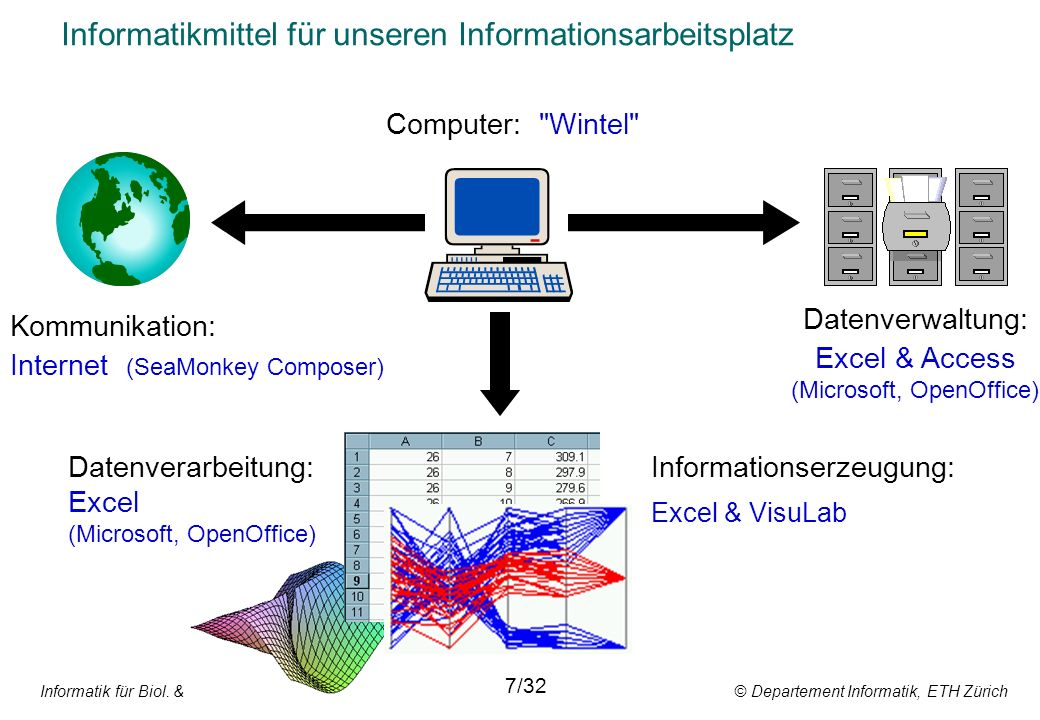 Informatik für Biol. & Pharm. Wissenschaften © Departement Informatik, ETH Zürich 7/32 Informatikmittel für unseren Informationsarbeitsplatz Computer: