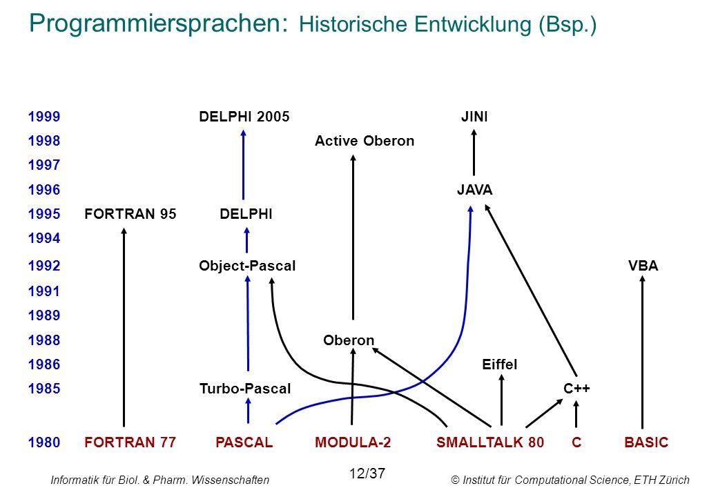 Informatik für Biol. & Pharm. Wissenschaften © Institut für Computational Science, ETH Zürich Programmiersprachen: Historische Entwicklung (Bsp.) 1999