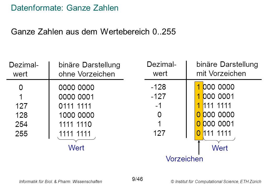 Informatik für Biol. & Pharm. Wissenschaften © Institut für Computational Science, ETH Zürich Datenformate: Ganze Zahlen Ganze Zahlen aus dem Werteber