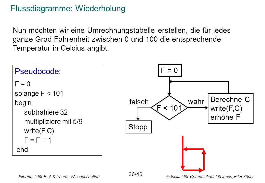 Informatik für Biol. & Pharm. Wissenschaften © Institut für Computational Science, ETH Zürich Flussdiagramme: Wiederholung F = 0 Stopp F < 101 Berechn