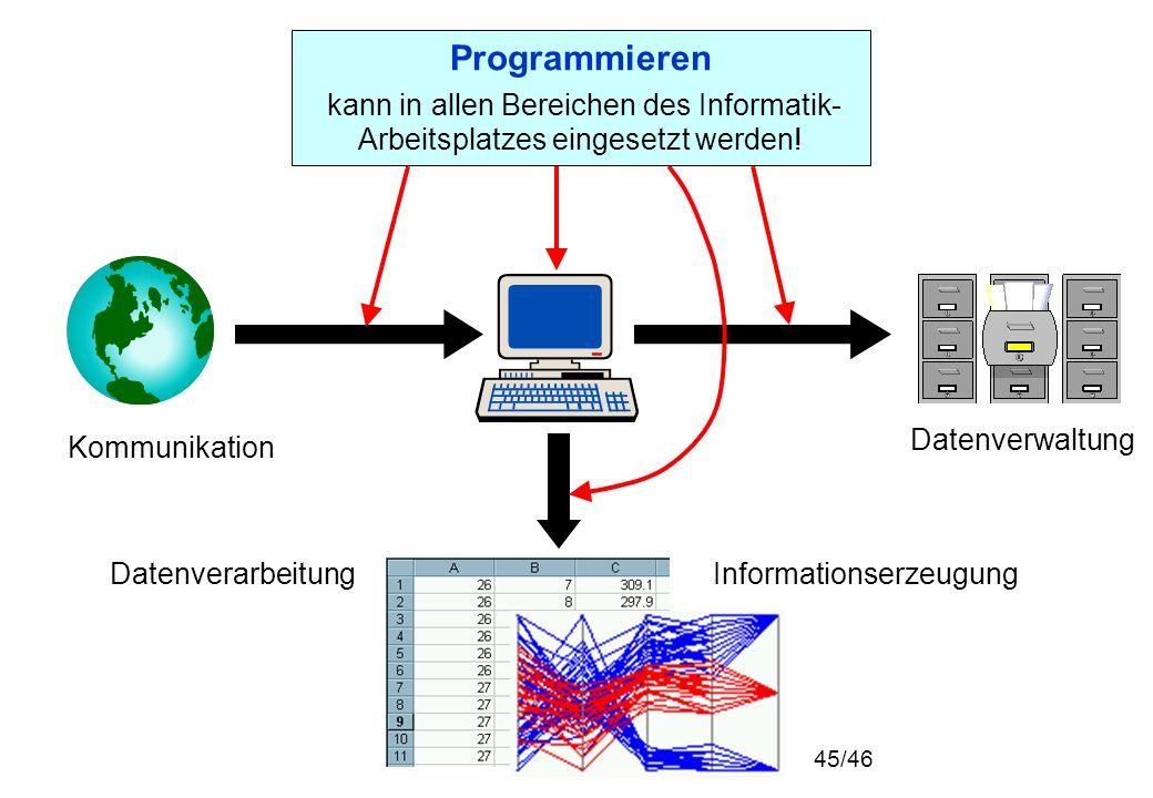 Programmieren kann in allen Bereichen des Informatik- Arbeitsplatzes eingesetzt werden! Datenverwaltung InformationserzeugungDatenverarbeitung Kommuni
