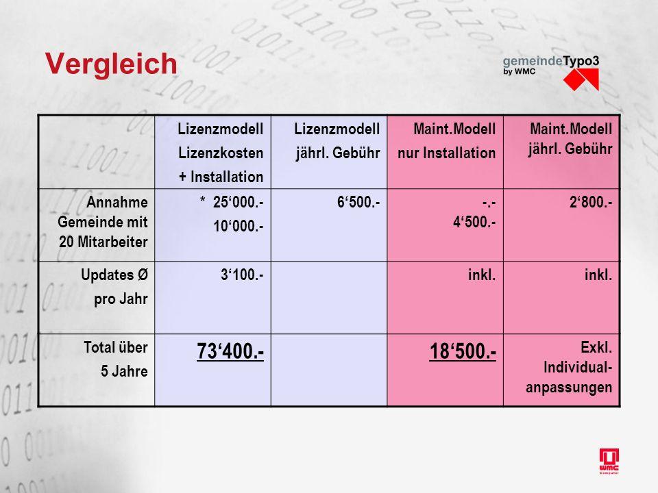 Vergleich Lizenzmodell Lizenzkosten + Installation Lizenzmodell jährl. Gebühr Maint.Modell nur Installation Maint.Modell jährl. Gebühr Annahme Gemeind