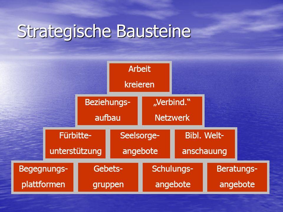 Strategische Bausteine Begegnungs- plattformen Gebets- gruppen Schulungs- angebote Beratungs- angebote Fürbitte- unterstützung Seelsorge- angebote Bib