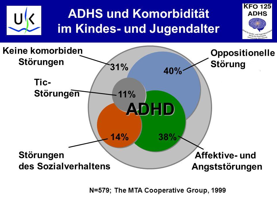 KJPP ADHS und Komorbidität im Kindes- und Jugendalter N=579; The MTA Cooperative Group, 1999 Keine komorbiden Störungen Oppositionelle Störung 40% Affektive- und Angststörungen 38% Störungen des Sozialverhaltens 14% Tic- Störungen 11% ADHD 31%