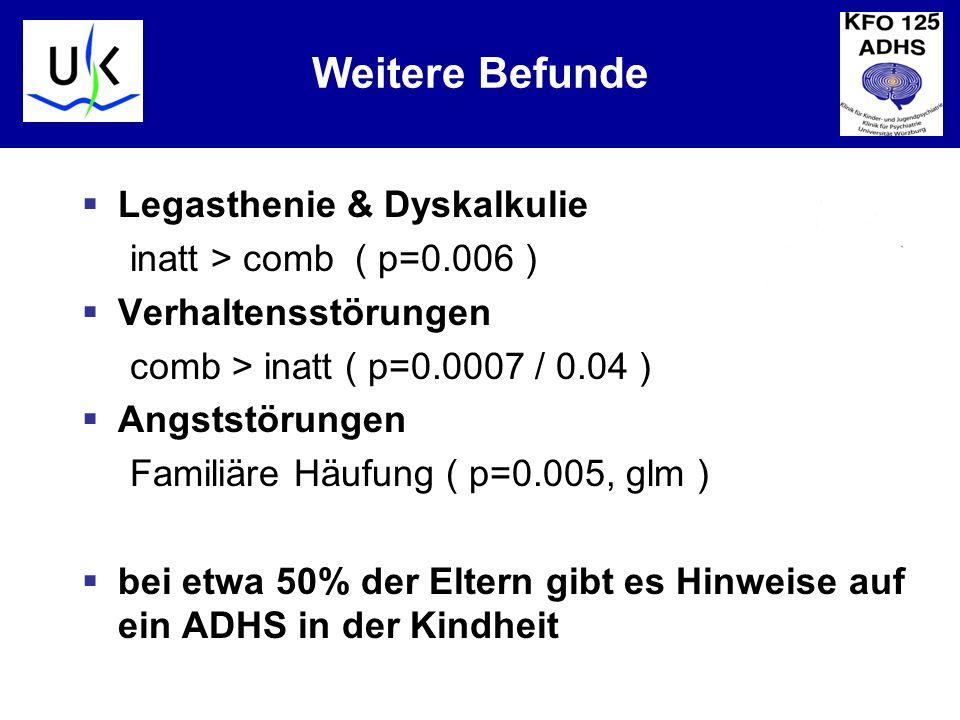 KJPP Weitere Befunde Legasthenie & Dyskalkulie inatt > comb ( p=0.006 ) Verhaltensstörungen comb > inatt ( p=0.0007 / 0.04 ) Angststörungen Familiäre Häufung ( p=0.005, glm ) bei etwa 50% der Eltern gibt es Hinweise auf ein ADHS in der Kindheit