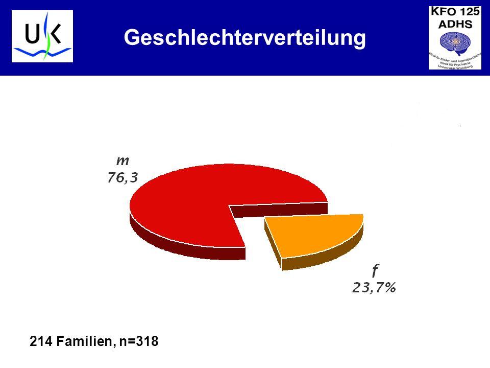 KJPP Geschlechterverteilung 214 Familien, n=318